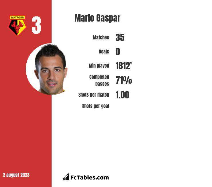 Mario Gaspar infographic