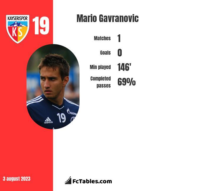 Mario Gavranovic infographic