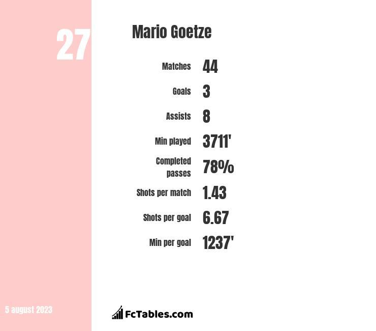 Mario Goetze infographic