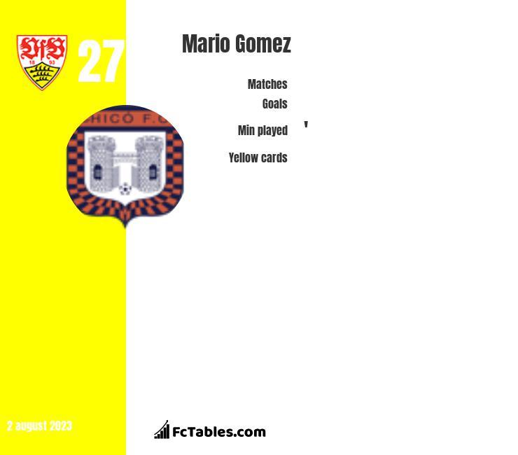 Mario Gomez infographic