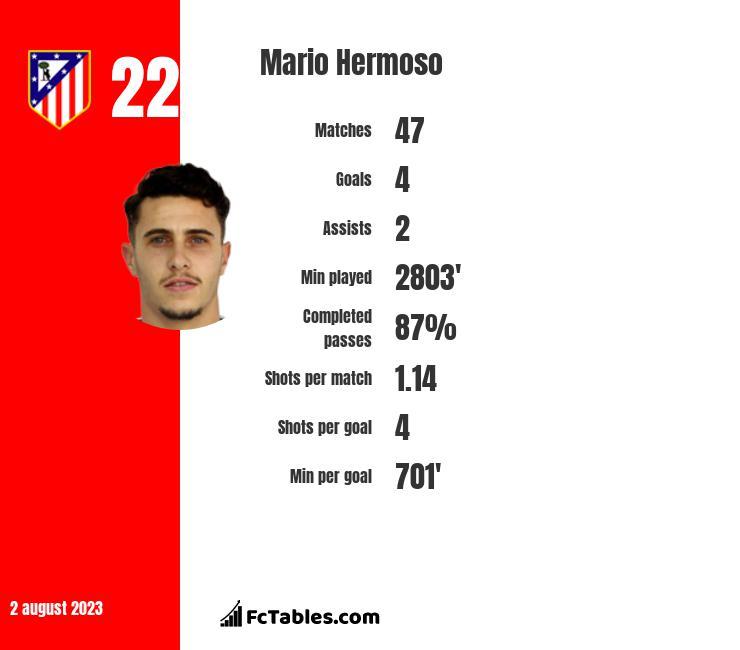 Mario Hermoso infographic