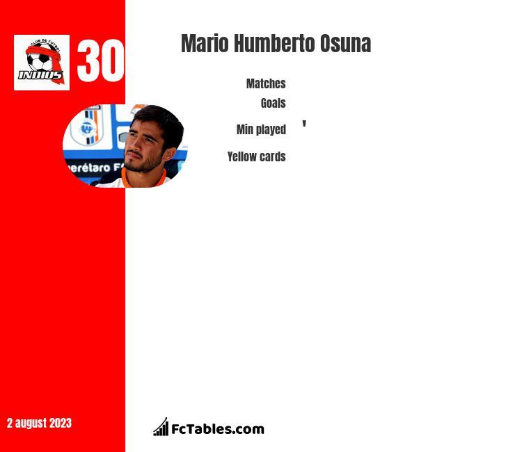 Mario Humberto Osuna infographic