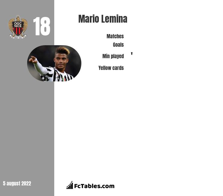 Mario Lemina infographic statistics for Galatasaray