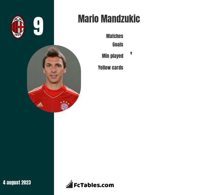 Mario Mandzukic infographic statistics for Juventus