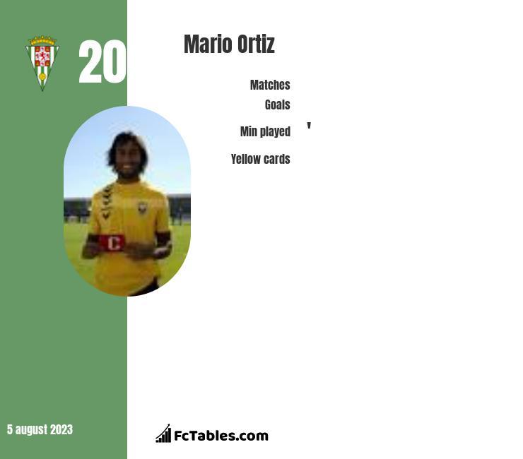 Mario Ortiz infographic