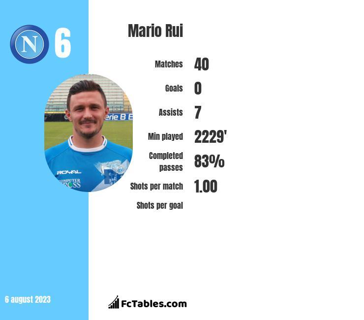 Mario Rui infographic