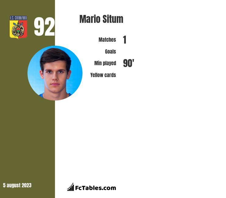 Mario Situm infographic