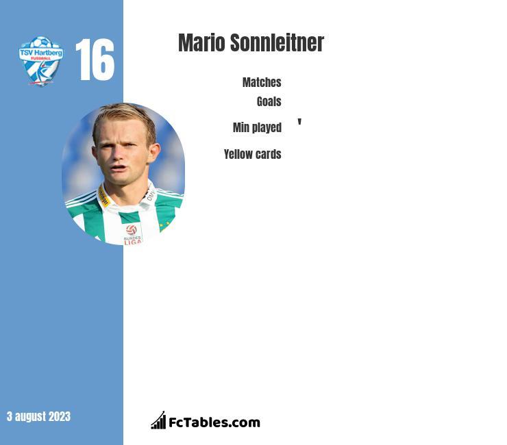 Mario Sonnleitner infographic