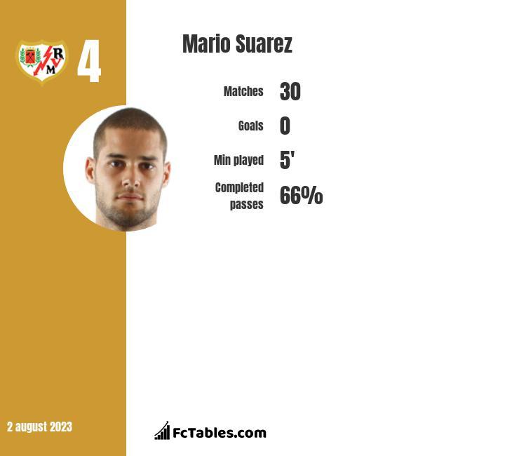 Mario Suarez infographic