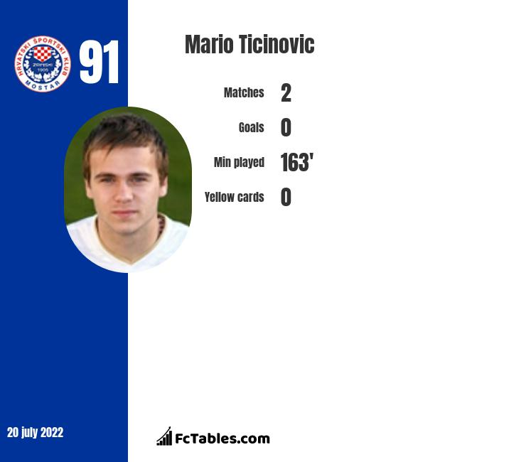 Mario Ticinovic infographic
