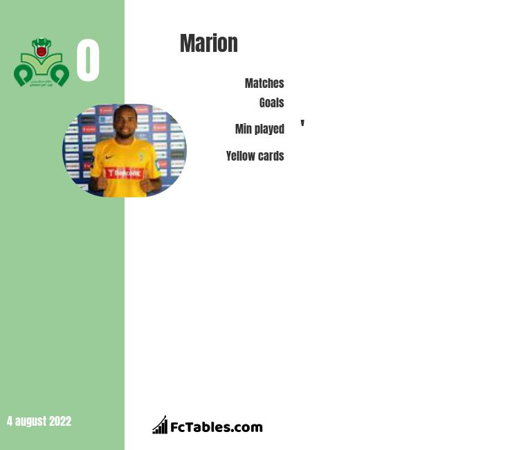 Marion infographic