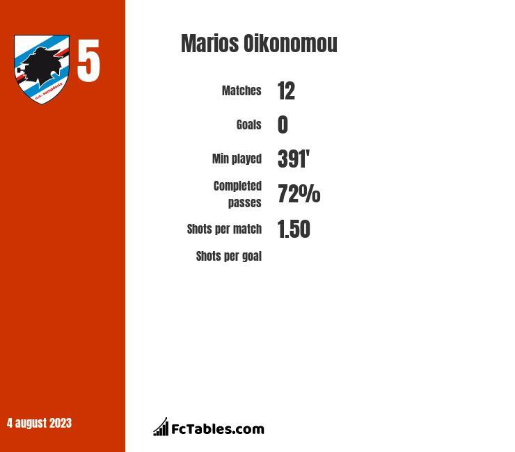 Marios Oikonomou infographic