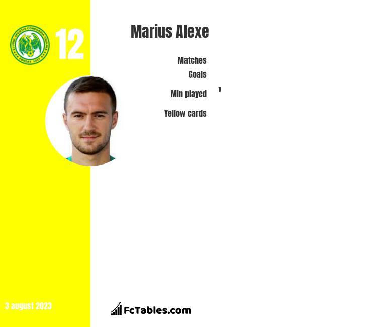 Marius Alexe infographic