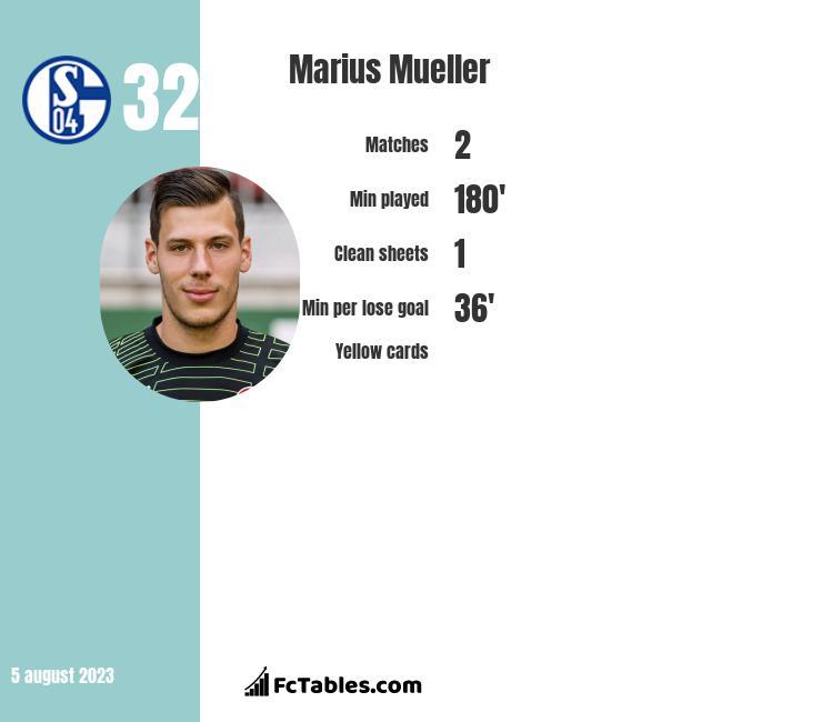Marius Mueller infographic