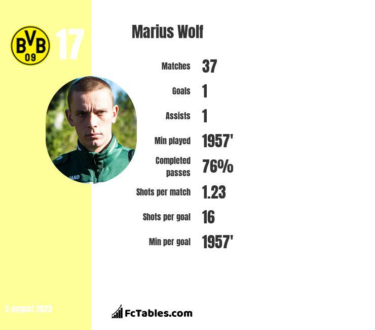 Marius Wolf infographic