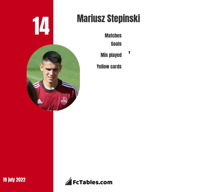 Mariusz Stepinski infographic