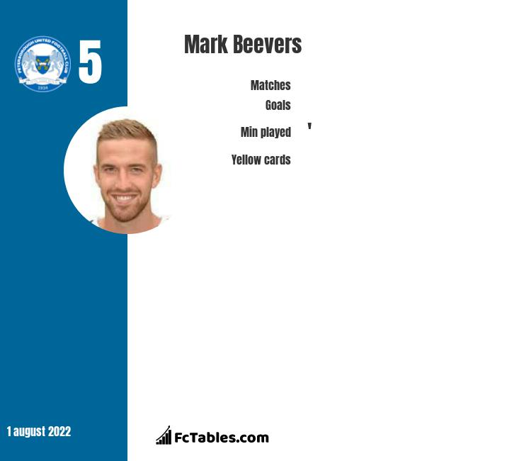 Mark Beevers infographic