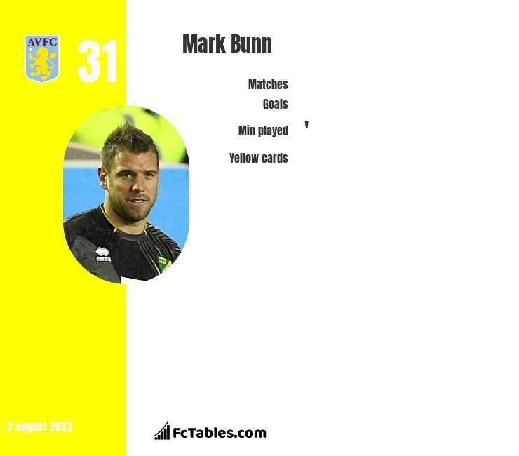 Mark Bunn infographic
