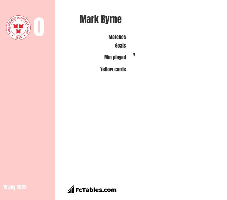 Mark Byrne infographic
