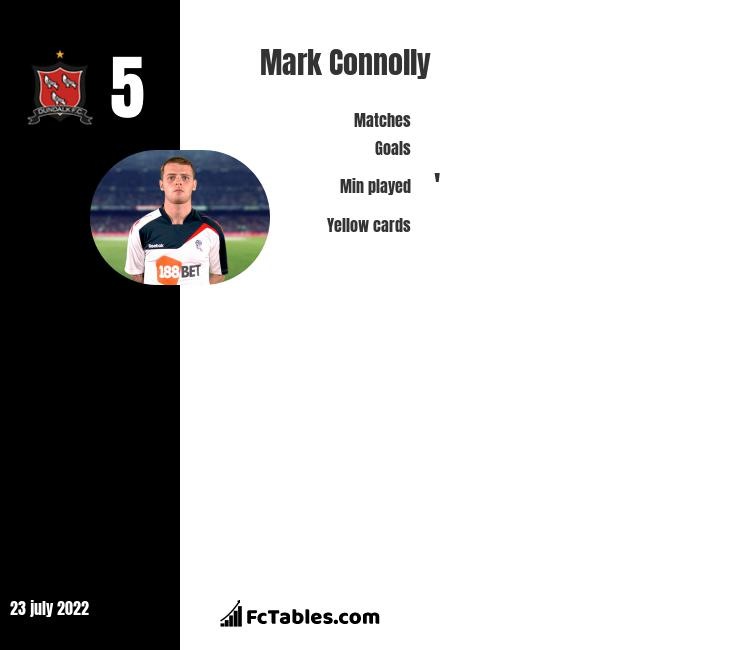 Mark Connolly infographic