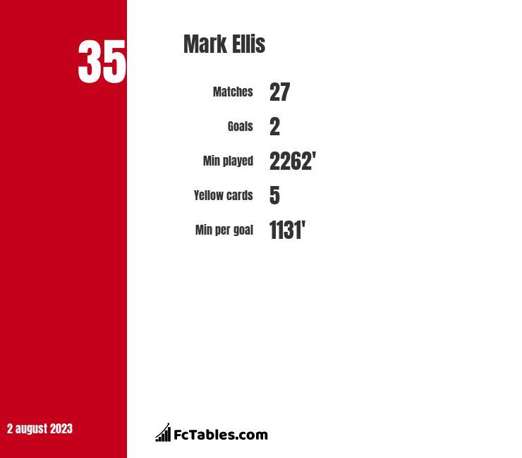 Mark Ellis infographic