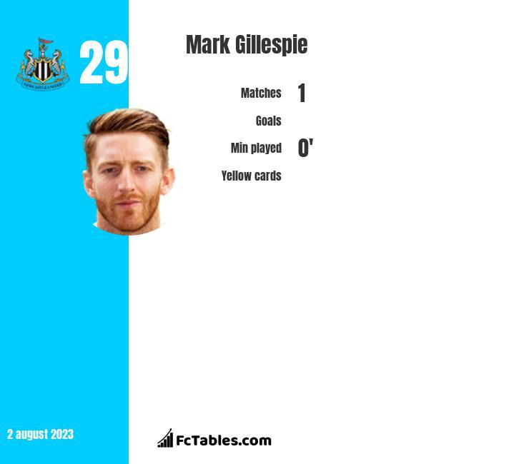 Mark Gillespie infographic