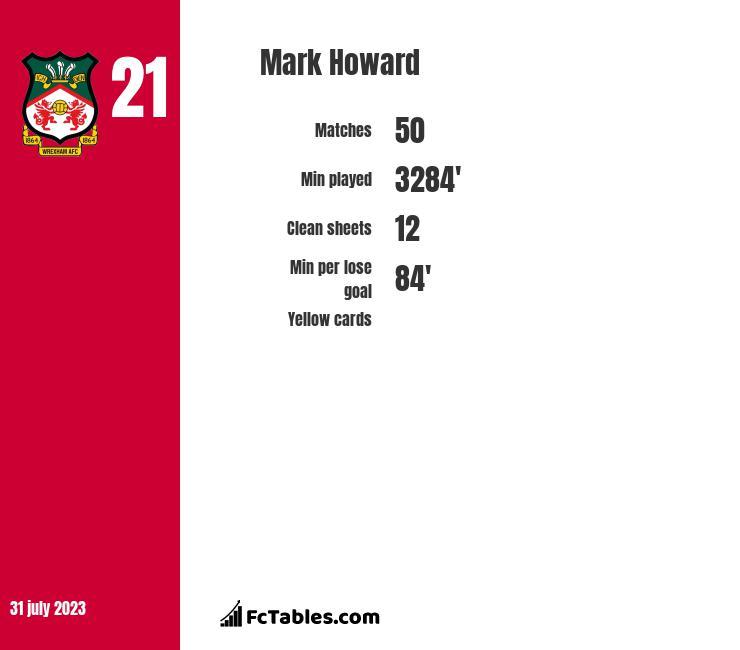 Mark Howard infographic