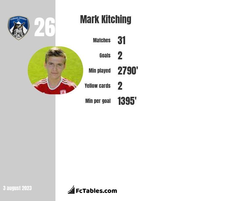 Mark Kitching infographic