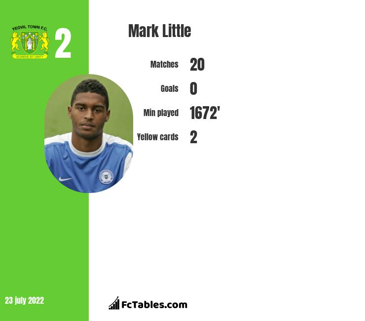 Mark Little infographic statistics for Bolton Wanderers