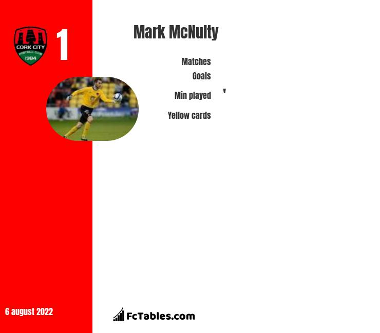 Mark McNulty infographic