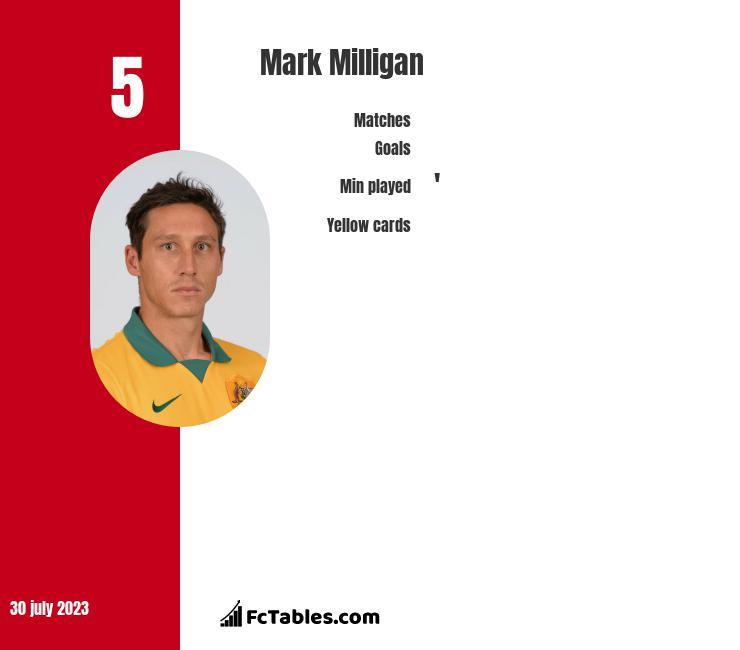 Mark Milligan infographic