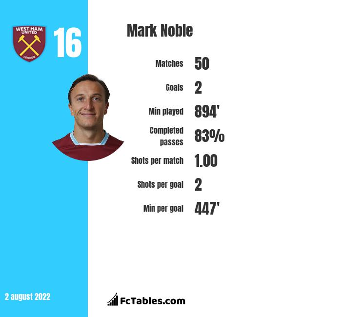 Mark Noble infographic