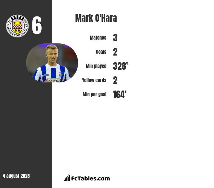 Mark O'Hara infographic
