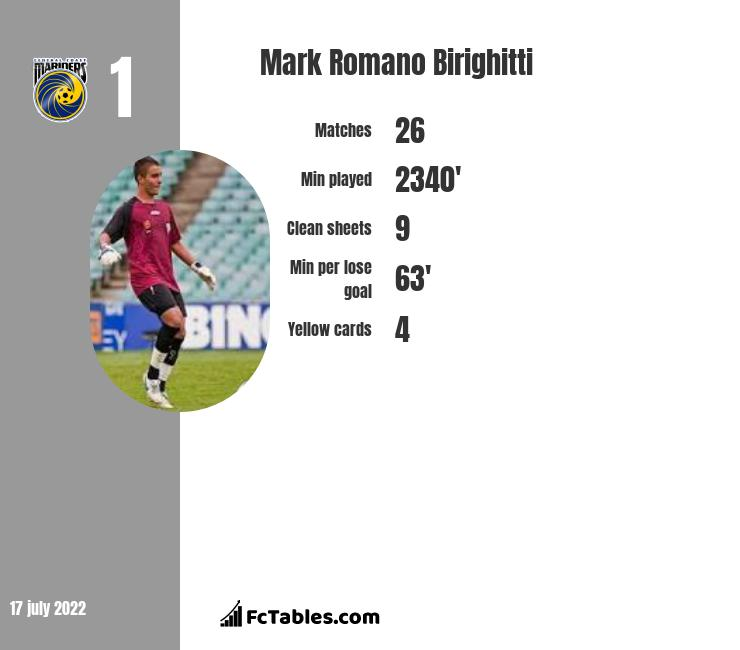 Mark Romano Birighitti infographic