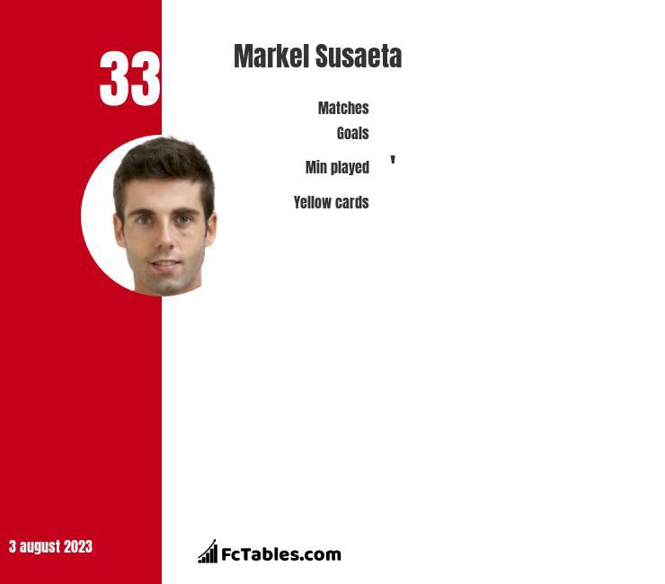 Markel Susaeta infographic