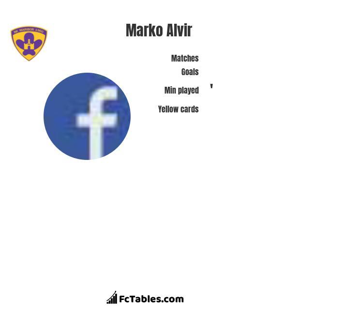 Marko Alvir infographic