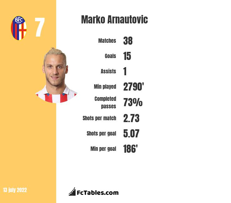 Marko Arnautovic infographic statistics for West Ham United