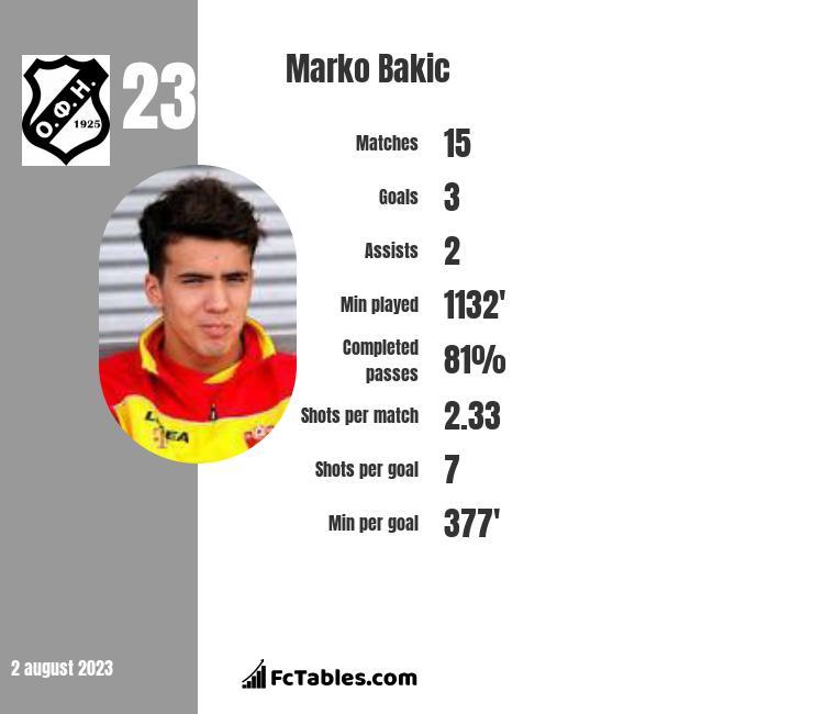 Marko Bakić infographic