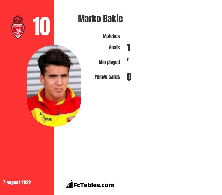 Marko Bakic infographic statistics for Royal Excel Mouscron
