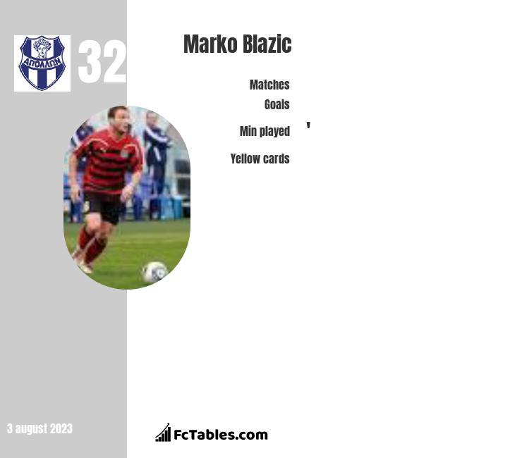 Marko Blazic infographic