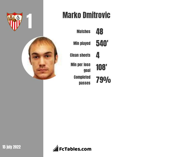 Marko Dmitrovic infographic