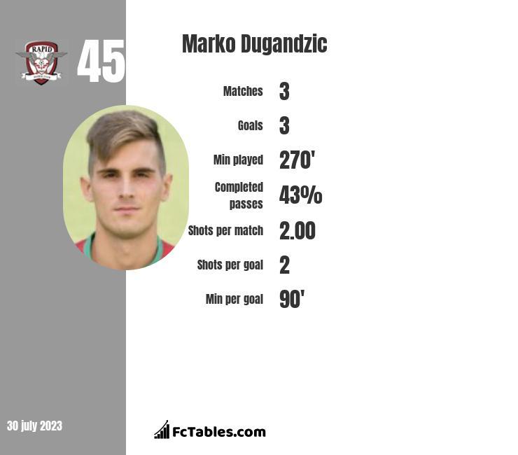 Marko Dugandzic infographic