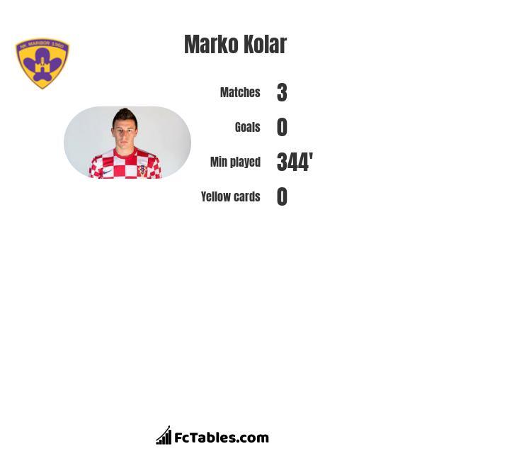 Marko Kolar infographic