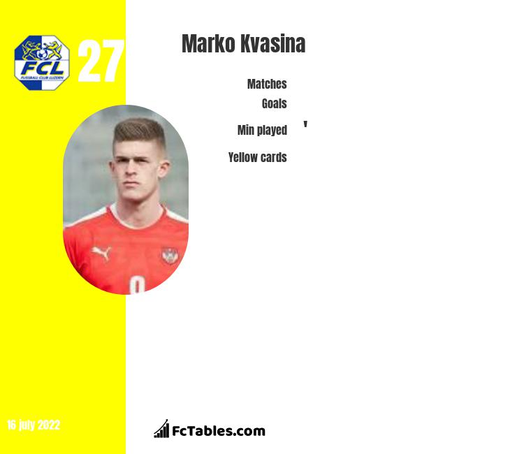 Marko Kvasina infographic