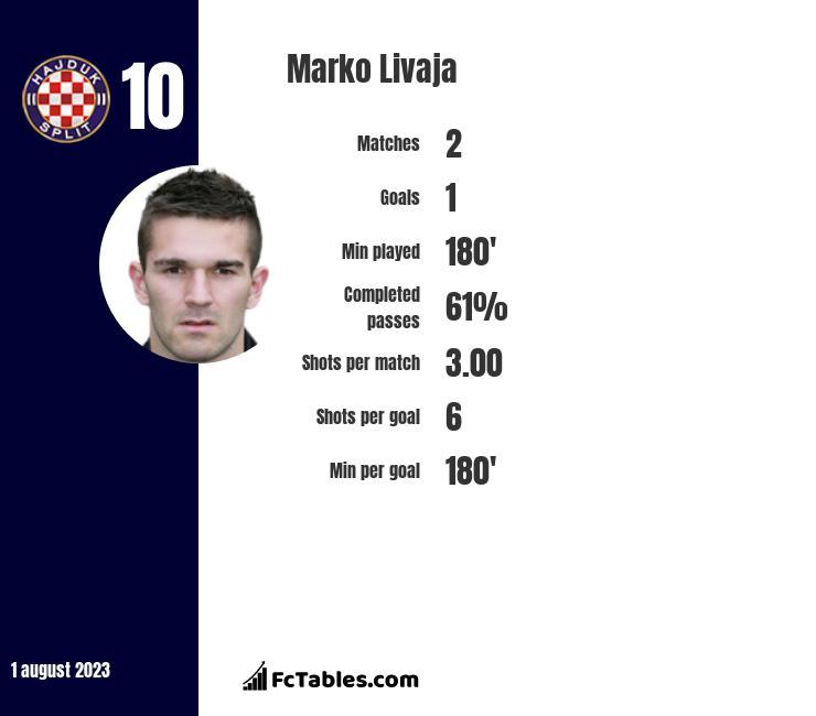 Marko Livaja infographic