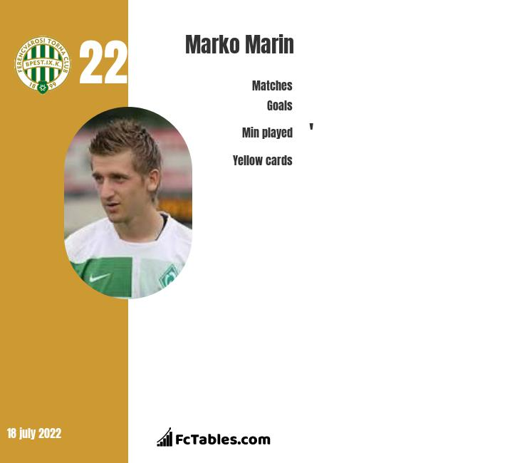 Marko Marin infographic