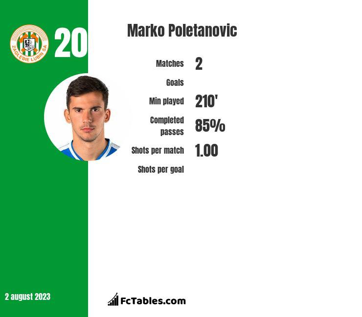 Marko Poletanovic infographic