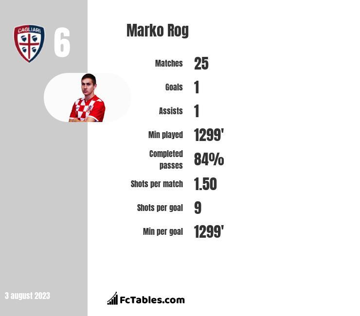 Marko Rog infographic