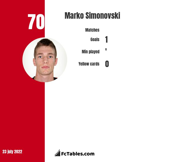 Marko Simonovski infographic statistics for FC Voluntari
