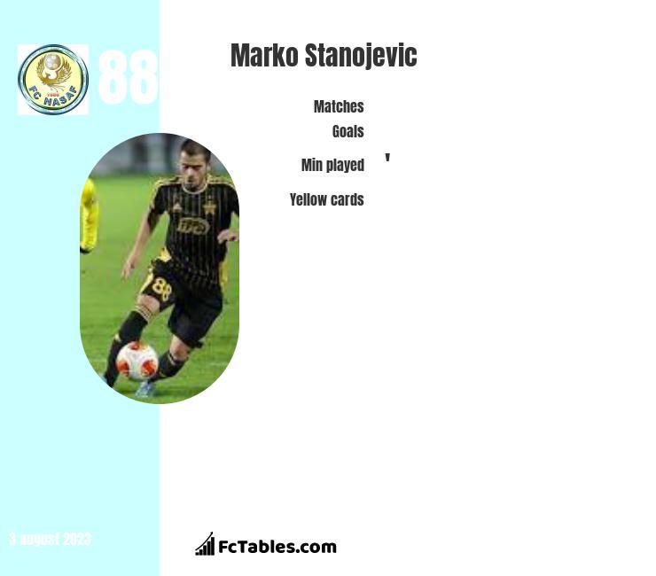 Marko Stanojevic infographic